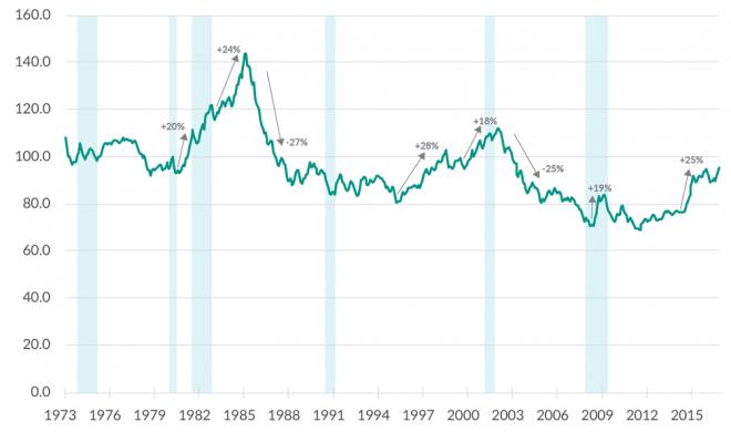 yillara-gore-dolar-kuru-dolar-yillara-gore-dolar-yil-yil-dolar