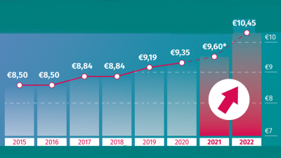 Almanya-Asgari-ucret-2021-ve-2022