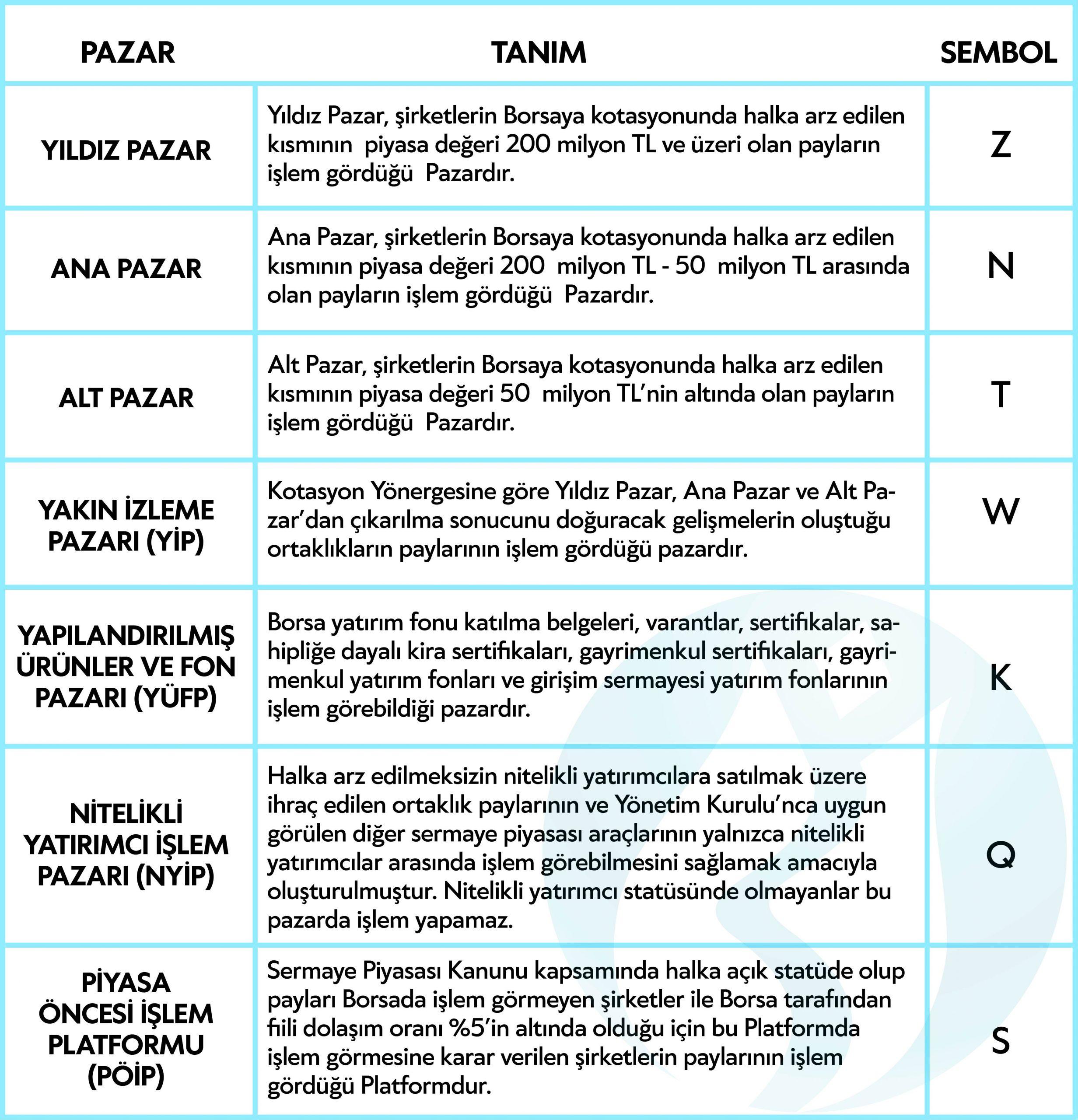 borsa-istanbul-pay-piyasasi-pazarlari