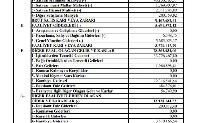 arsan-arsan-tekstil-65-milyon-tlden-fazla-kar-acikladi