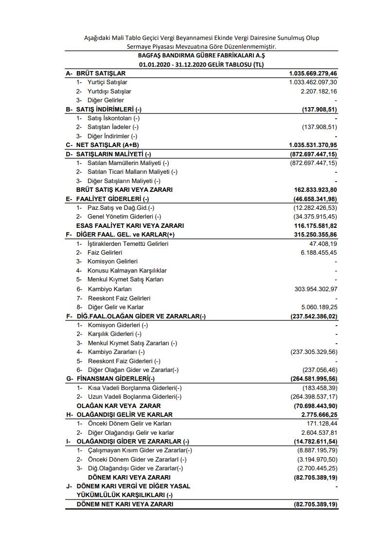 bagfs-bagfas-bandirma-gelir-tablosu-aciklandi-2021-kar-zarar-payi-temettu