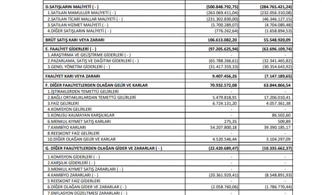 btcim-baticim-bati-anadolu-cimento-gelir-tablosu-zarar-yazdi-2020-2021-kar-payi-temettu