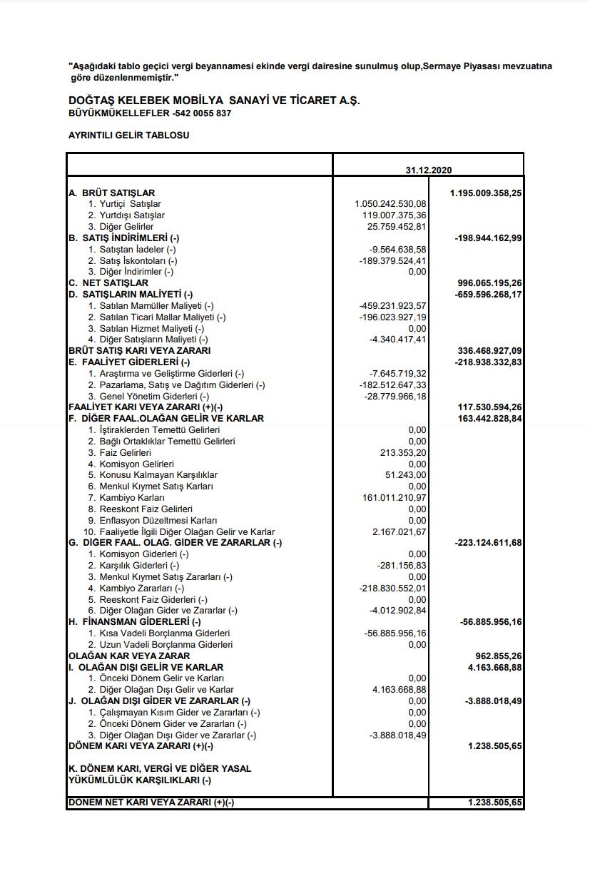 dgklb-dogtas-kelebek-mobilya-gelir-tablosu-aciklandi-2020-2021-kar-payi-temettu