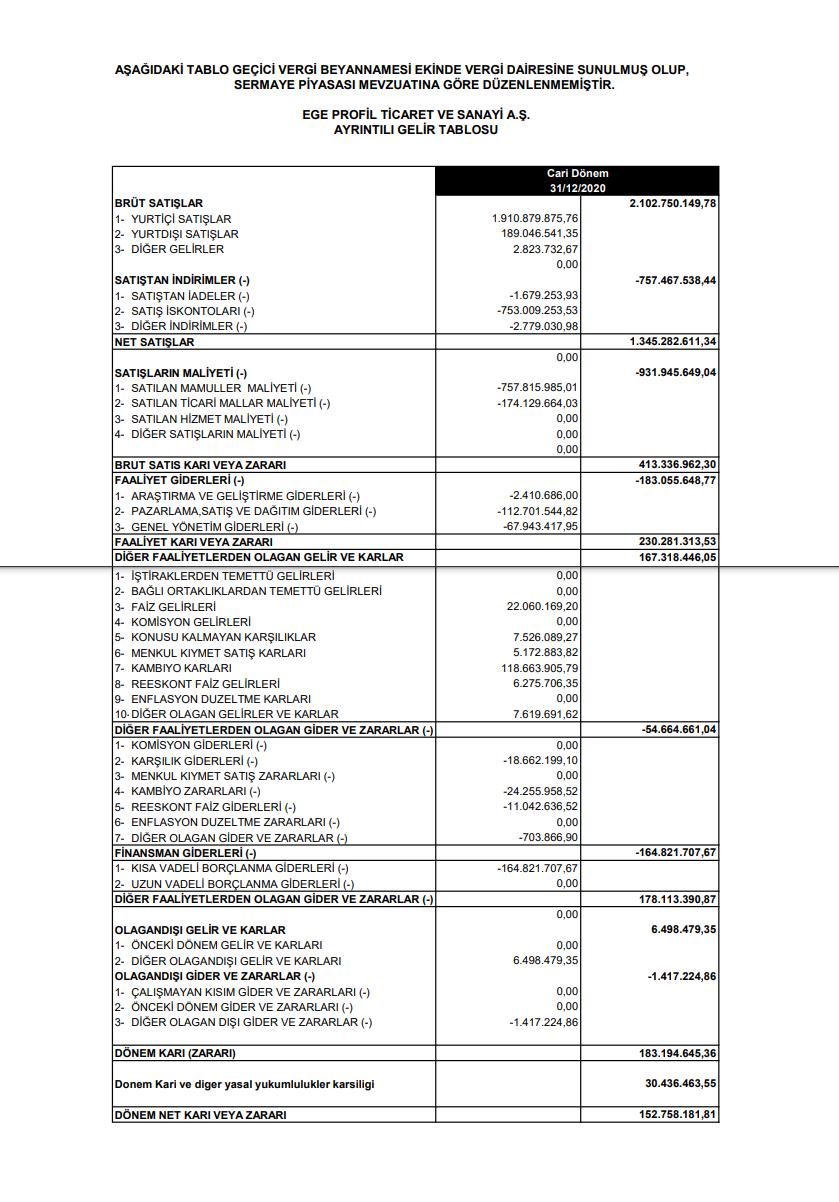 egpro-ege-profil-gelir-tablosu-152-milyon-tl-kar-yazdi-2020-2021-temettu-kar-payi