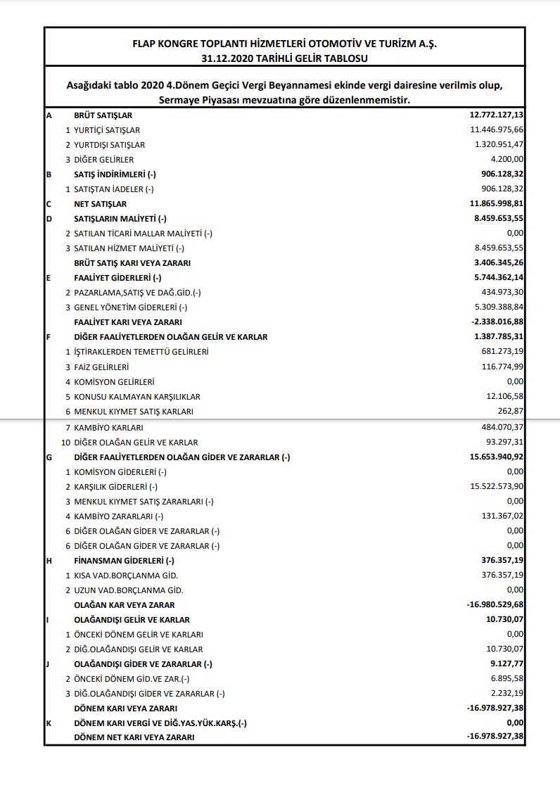 flap-flap-gelir-tablosu-17-milyon-tl-zarar-yazdi-2020-2021-kar-payi-temettu