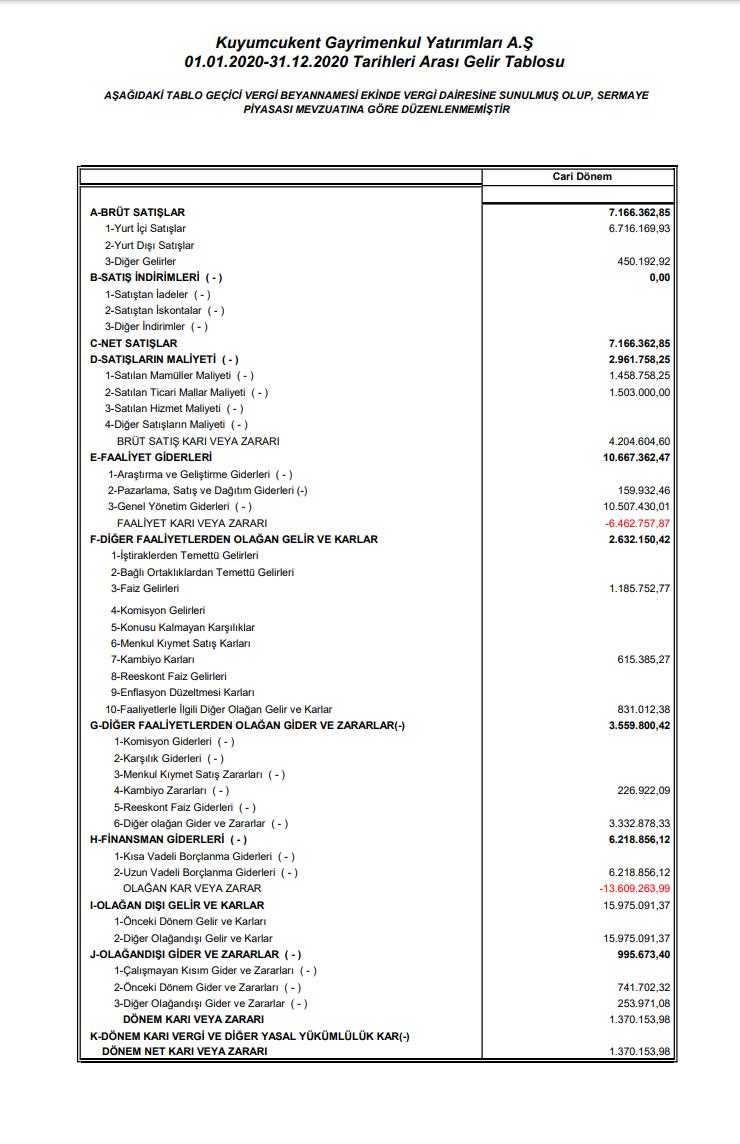 kuyas-kuyumcukent-gelir-tablosu-kar-yazdi-2020-2021-kar-payi-temettu