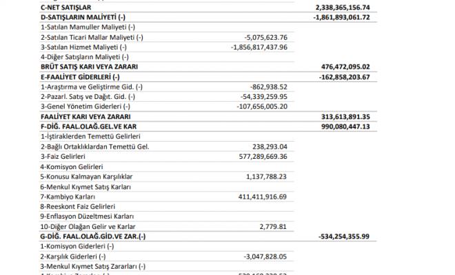 mpark-mlp-saglik-gelir-tablosu-27-milyon-tl-kar-yazdi-2021-kar-payi-temettu