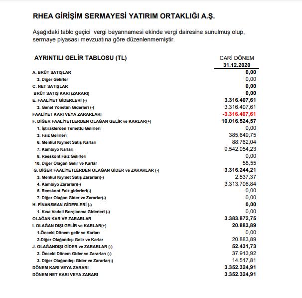 rheag-rhea-girisim-gelir-tablosu-aciklandi-kar-payi-2021-temettu