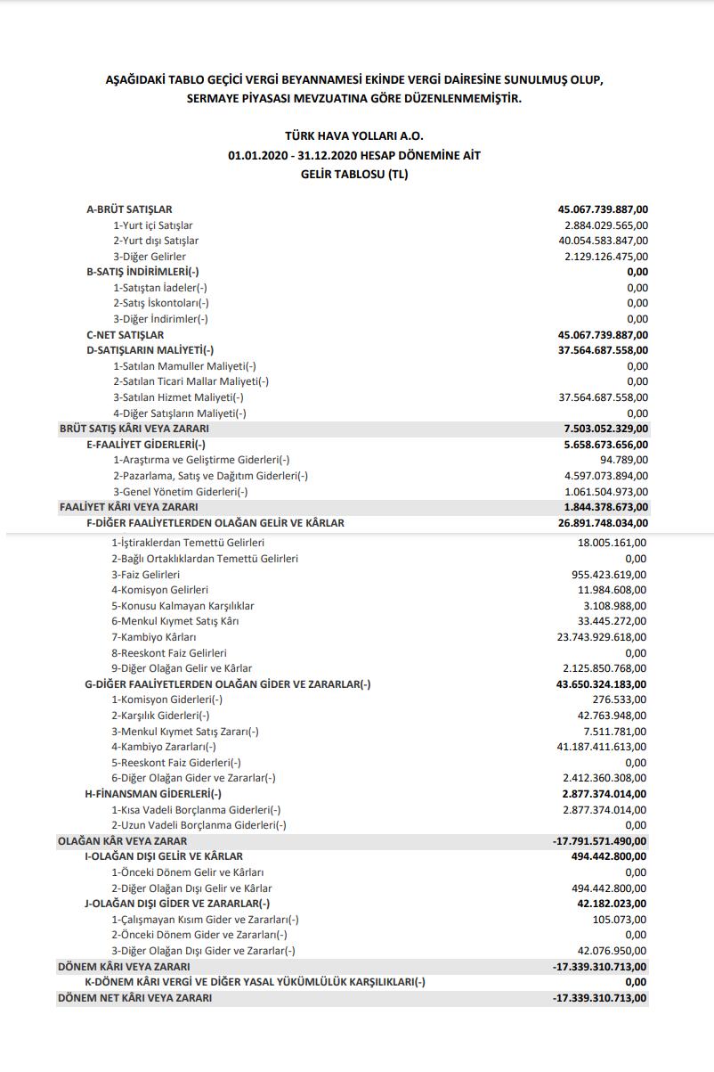 thyao-turk-hava-yollari-gelir-tablosu-zarar-acikladi-2020-2021-ne-kadar-kar-payi-temettu