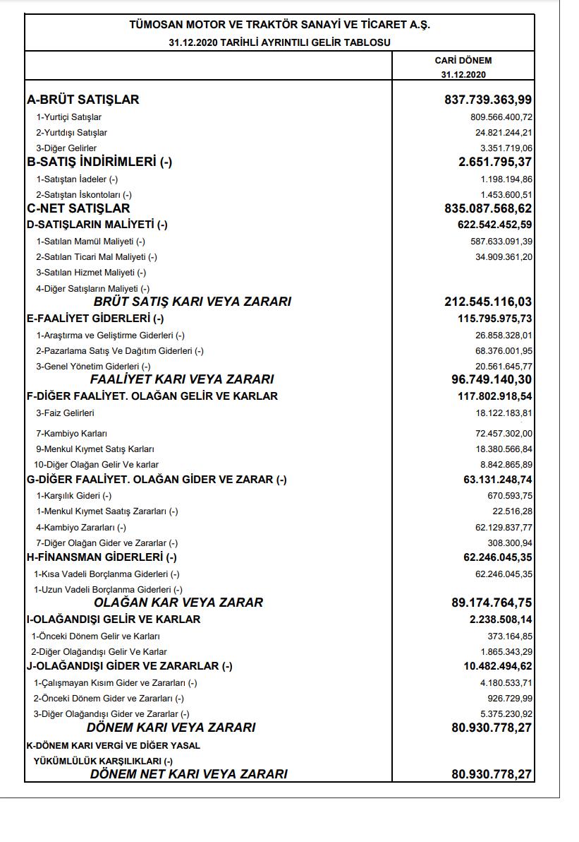 tmsn-tumosan-gelir-tablosu-81-milyon-tl-kar-yazdi-2021-temettu-kar-payi