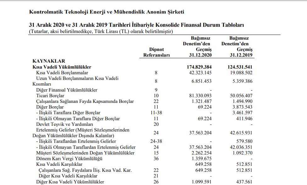 kontr-kontrolmatik-konsolide-finansal-tablolari-aciklandi-2021-temettu-bilanco-payi