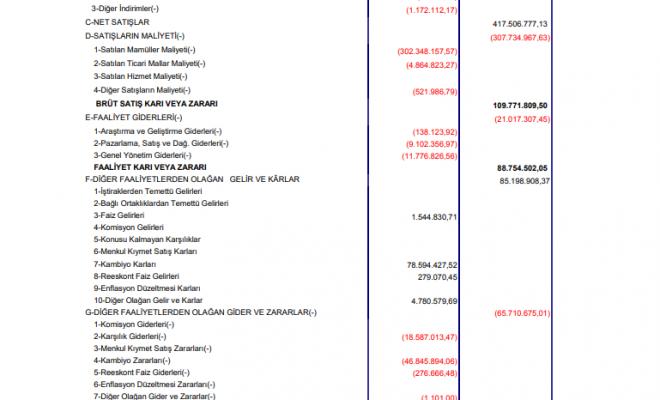 alka-alkim-kagit-gelir-tablosu-82-milyon-tl-kar-yazdi
