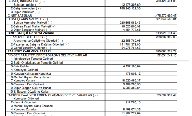dyoby-dyo-boya-gelir-tablosu-119-milyon-tl-kar-yazdi-2020-2021-temettu-kar-payi-ne-kadar-zaman