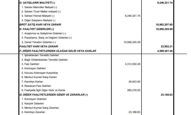 ittfh-ittifak-holding-gelir-tablosu-kar-yazdi-2020-2021-temettu-kar-payi-ne-kadar-zaman-temettu