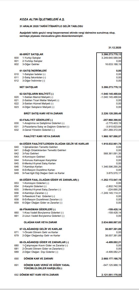kozal-koza-altin-gelir-tablosu-kar-yazdi-2021-temettu-payi-ne-kadar-zaman-tarihleri