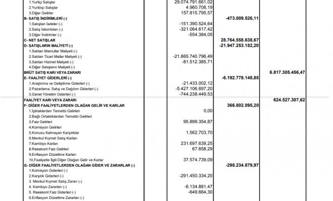 mgros-migros-gelir-tablosu-80-milyon-tl-zarar-yazdi-2021-temettu-kar-payi-bilanco