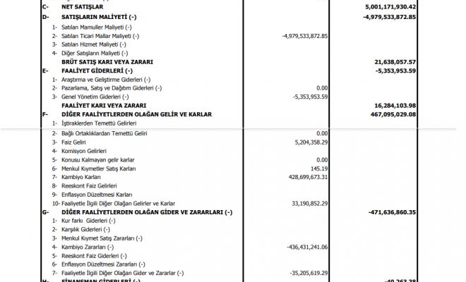 psdtc-pergamon-gelir-tablosu-kar-yazdi-2021-temettu-bilanco-kar-payi