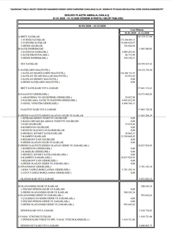 sekur-sekuro-plastik-gelir-tablosu-kar-yazdi-2021-temettu-ne-kadar-zaman-tarihleri