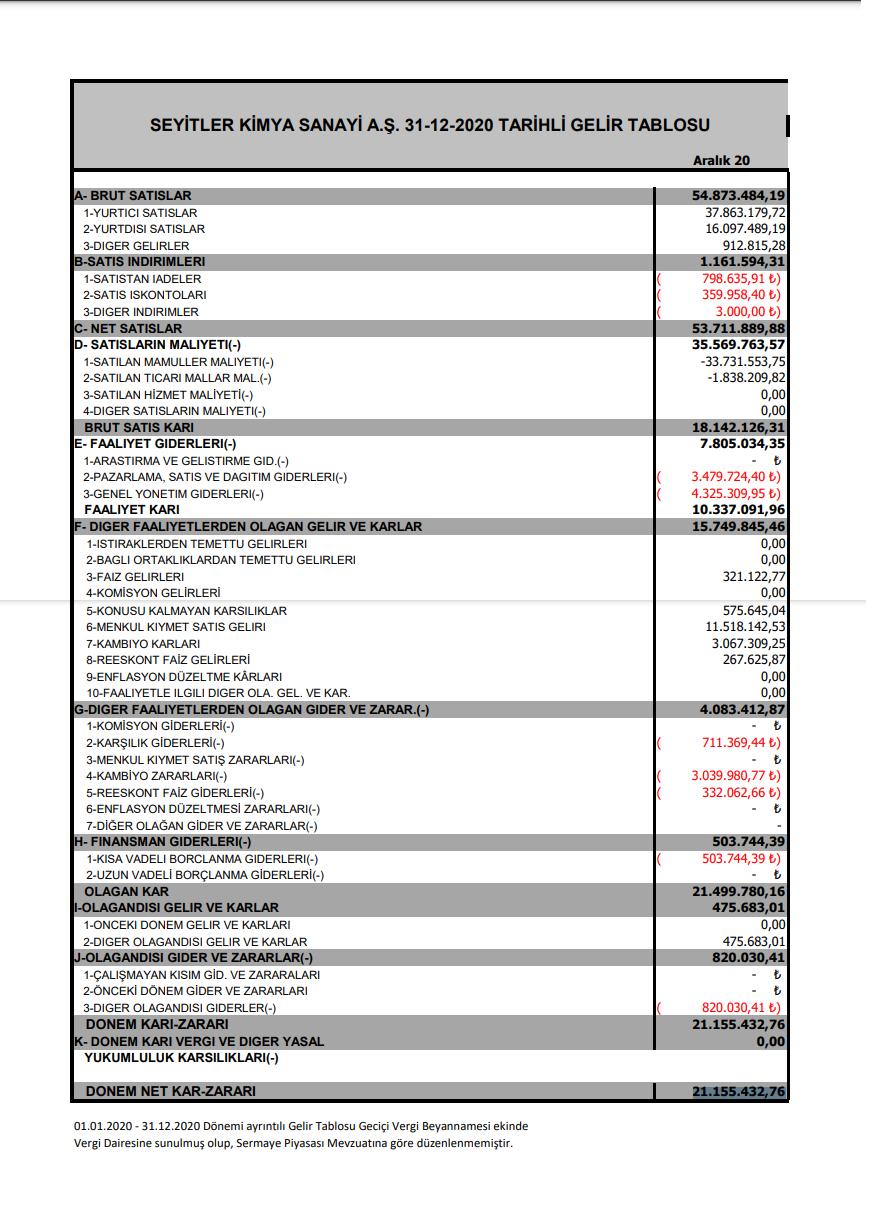 seykm-seyitler-kimya-gelir-tablosu-kar-yazdi-2021-temettu-kar-payi-tarihleri-bilanco