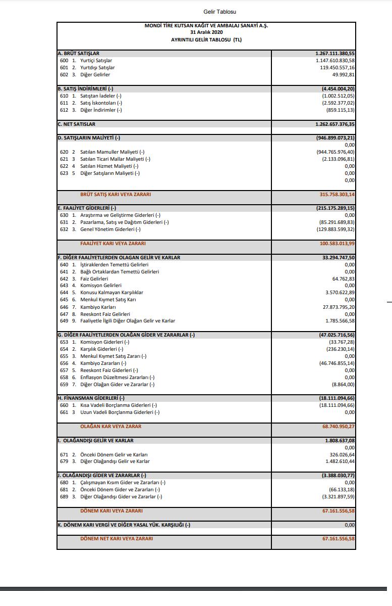 tire-mondi-tire-kutsan-gelir-tablosu-67-milyon-tl-kar-yazdi-2020-2021-temettu-kar-payi
