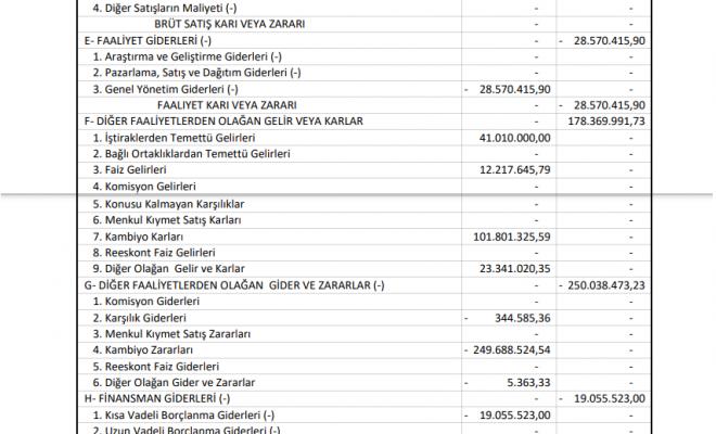 trcas-turcas-petrol-gelir-tablosu-zarar-yazdi-2021-temettu-kar-payi-bilanco
