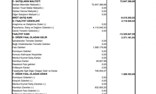 ybtas-yibitas-gelir-tablosu-zarar-yazdi-2021-temettu-kar-payi-bilanco